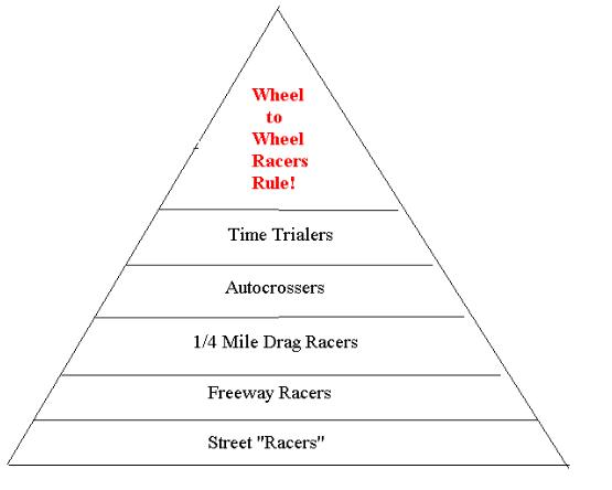 The Pyramid Of Speed